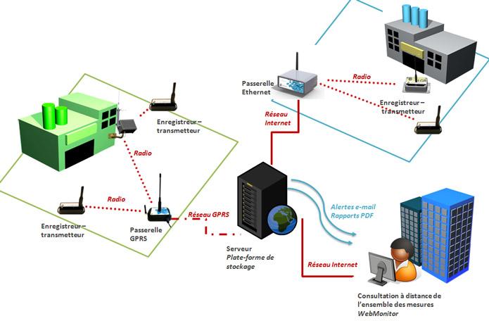 Réseau de capteurs connectés