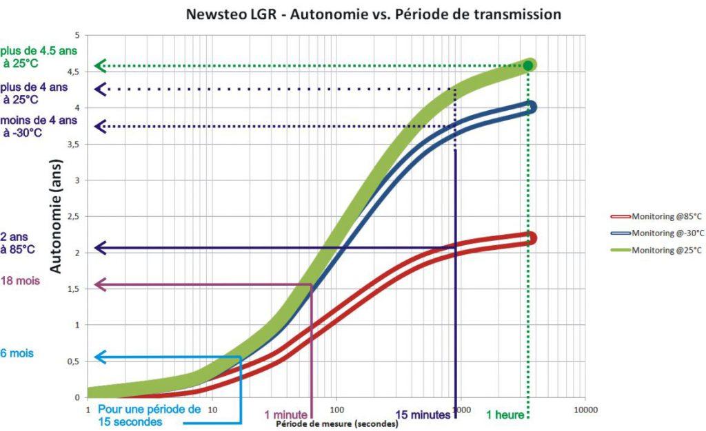 Newsteo LGR Autonomia