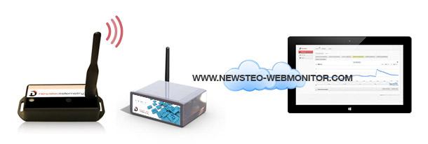 Online-Temperaturüberwachung über das Internet