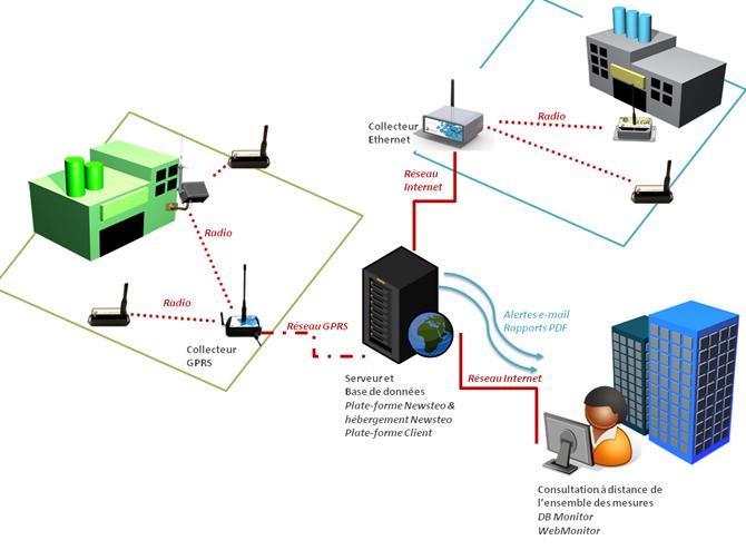 réseau COL ethernet GPRS