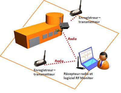capteurs connectés