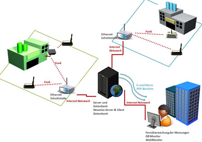 Ethernet/GPRS-Schnittstelle