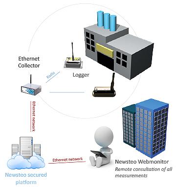newsteo tracking