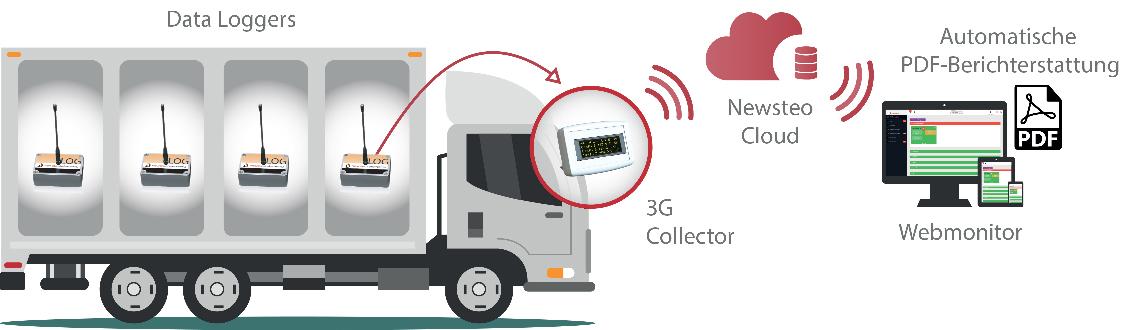 Newsteo GAT33 3G-Schnittstelle